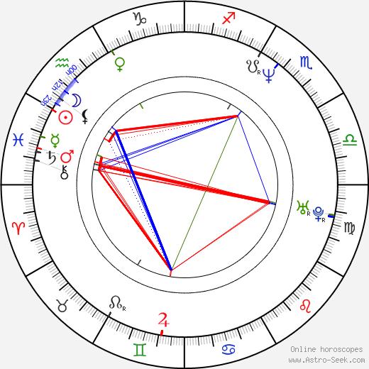 Tatiana Merino день рождения гороскоп, Tatiana Merino Натальная карта онлайн