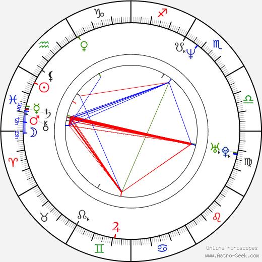 Tomáš Mašín astro natal birth chart, Tomáš Mašín horoscope, astrology
