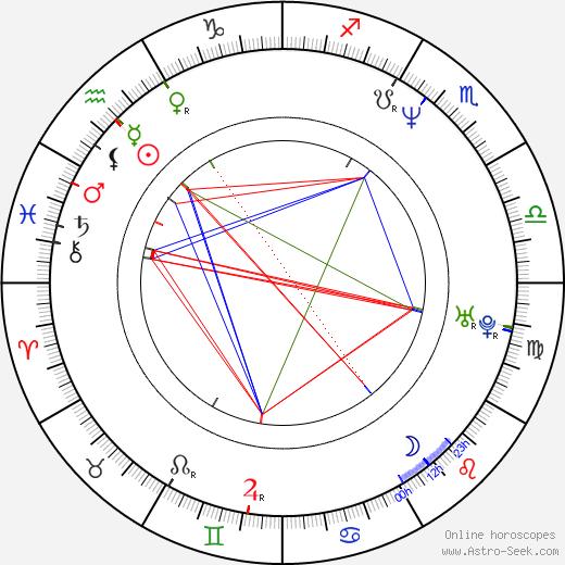 Вивьен Ву Vivian Wu день рождения гороскоп, Vivian Wu Натальная карта онлайн
