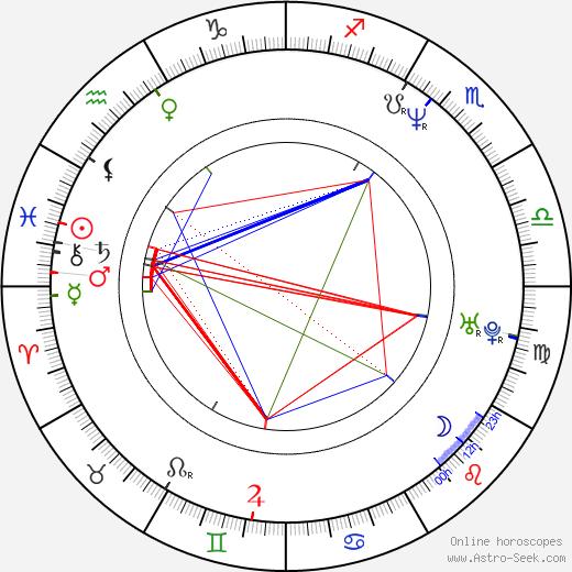 Aasif Mandvi birth chart, Aasif Mandvi astro natal horoscope, astrology