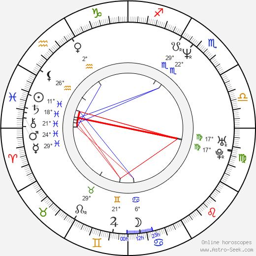 Ani Vulchanova birth chart, biography, wikipedia 2019, 2020