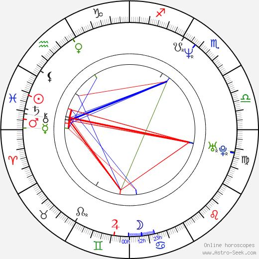 Ani Vulchanova astro natal birth chart, Ani Vulchanova horoscope, astrology