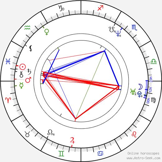 Atsushi Sakurai birth chart, Atsushi Sakurai astro natal horoscope, astrology
