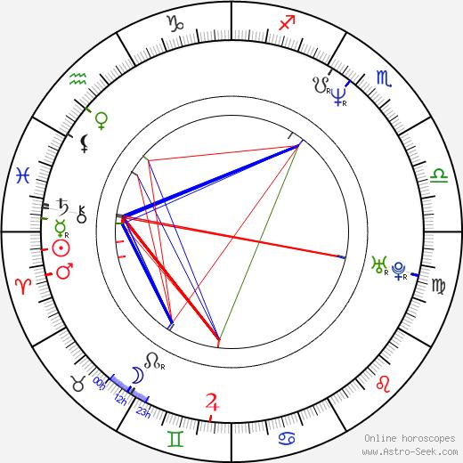 Bari Pearlman birth chart, Bari Pearlman astro natal horoscope, astrology