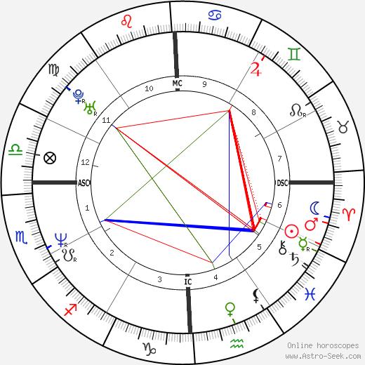 Barry Minkow tema natale, oroscopo, Barry Minkow oroscopi gratuiti, astrologia