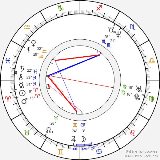 Bruce Lurie birth chart, biography, wikipedia 2019, 2020