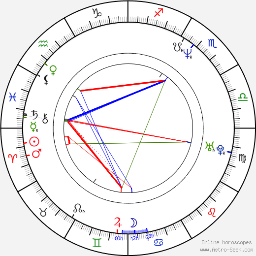 Bruce Lurie birth chart, Bruce Lurie astro natal horoscope, astrology