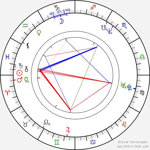 Chris Bruno день рождения гороскоп, Chris Bruno Натальная карта онлайн