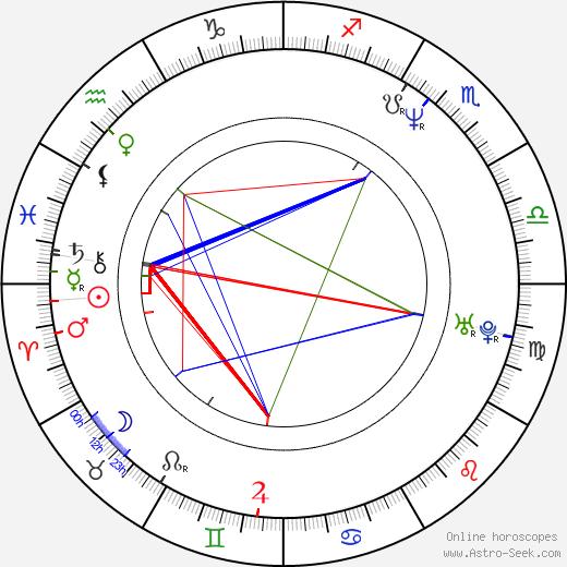 Dagmar Smržová birth chart, Dagmar Smržová astro natal horoscope, astrology