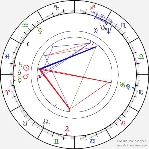 Gleb Aleynikov день рождения гороскоп, Gleb Aleynikov Натальная карта онлайн