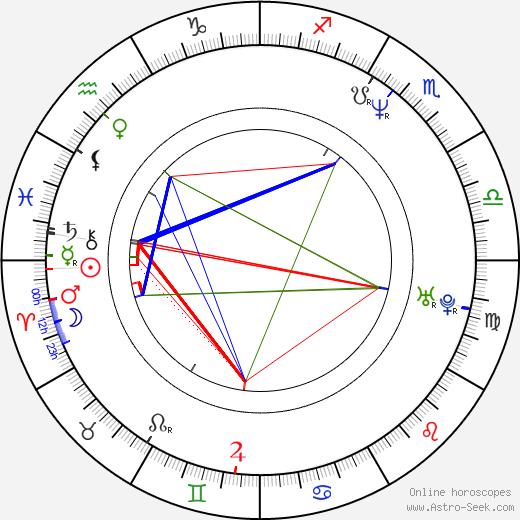 Gunnar Vikene astro natal birth chart, Gunnar Vikene horoscope, astrology