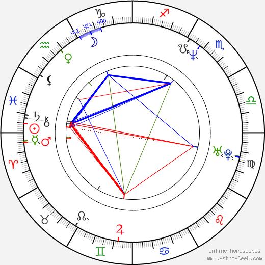 H. P. Baxxter birth chart, H. P. Baxxter astro natal horoscope, astrology