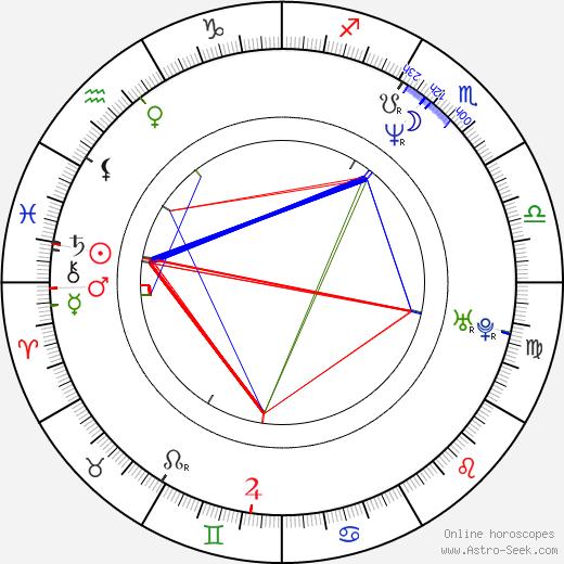Hana Czivisová astro natal birth chart, Hana Czivisová horoscope, astrology