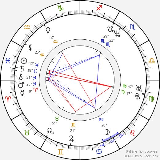 Heidi Swedberg birth chart, biography, wikipedia 2020, 2021