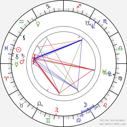 Heidi Swedberg birth chart, Heidi Swedberg astro natal horoscope, astrology