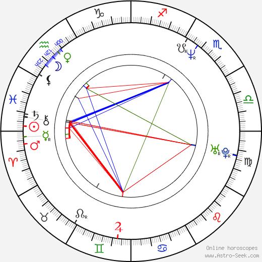 Ivo Šorman birth chart, Ivo Šorman astro natal horoscope, astrology