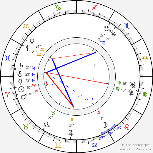 Jan Potměšil birth chart, biography, wikipedia 2018, 2019