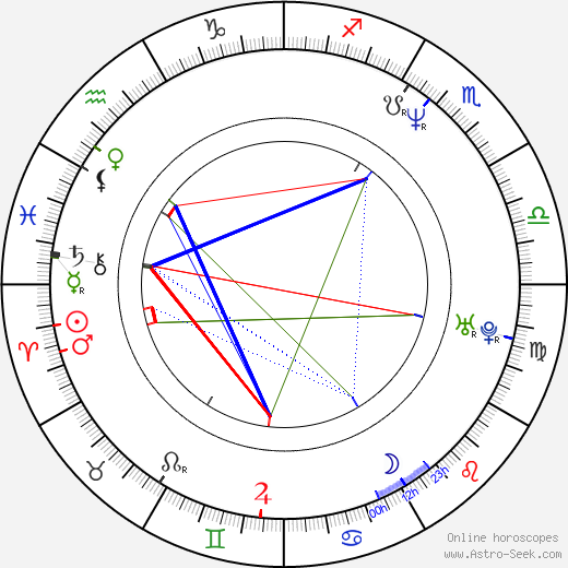 Jan Potměšil astro natal birth chart, Jan Potměšil horoscope, astrology