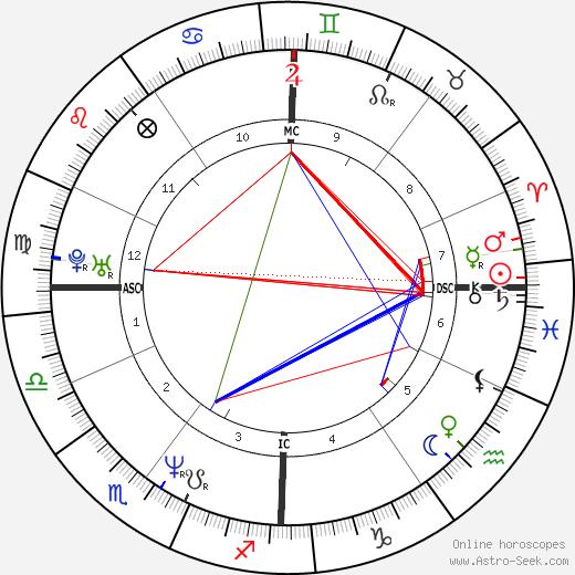 Хосе Гарсиа José Garcia день рождения гороскоп, José Garcia Натальная карта онлайн