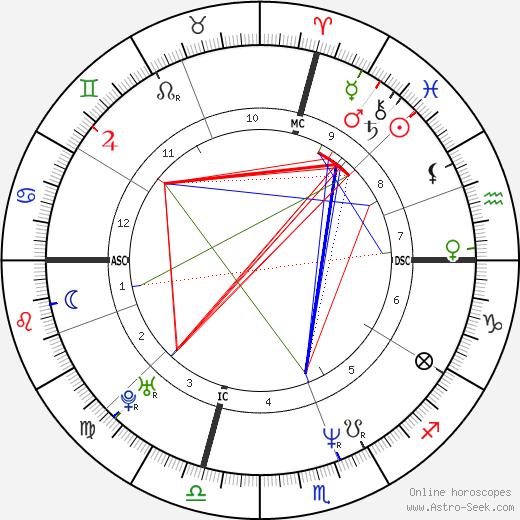 Kirk Ruby день рождения гороскоп, Kirk Ruby Натальная карта онлайн