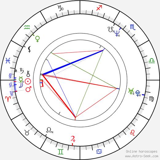 Max Richter astro natal birth chart, Max Richter horoscope, astrology