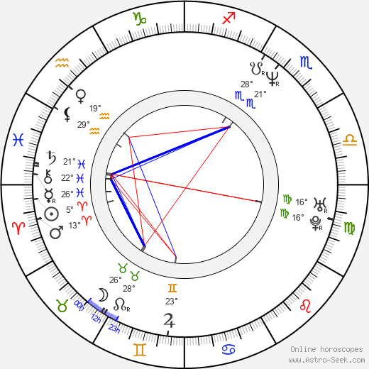 Michael Imperioli birth chart, biography, wikipedia 2019, 2020