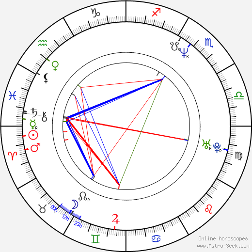 Michael Imperioli birth chart, Michael Imperioli astro natal horoscope, astrology