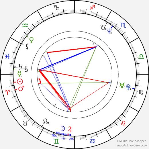 Pavel Anděl день рождения гороскоп, Pavel Anděl Натальная карта онлайн