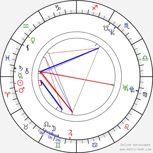 Peter Marcin tema natale, oroscopo, Peter Marcin oroscopi gratuiti, astrologia