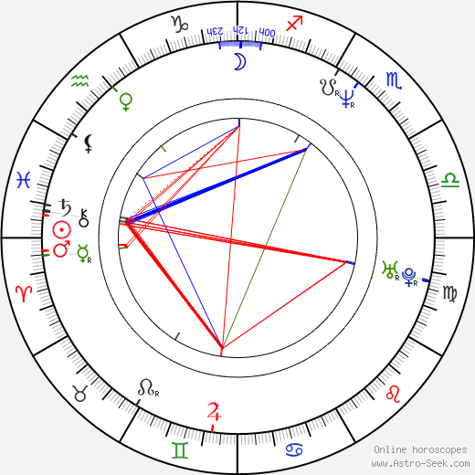 Piotr Szkopiak birth chart, Piotr Szkopiak astro natal horoscope, astrology