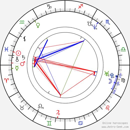 Richard Raphael день рождения гороскоп, Richard Raphael Натальная карта онлайн