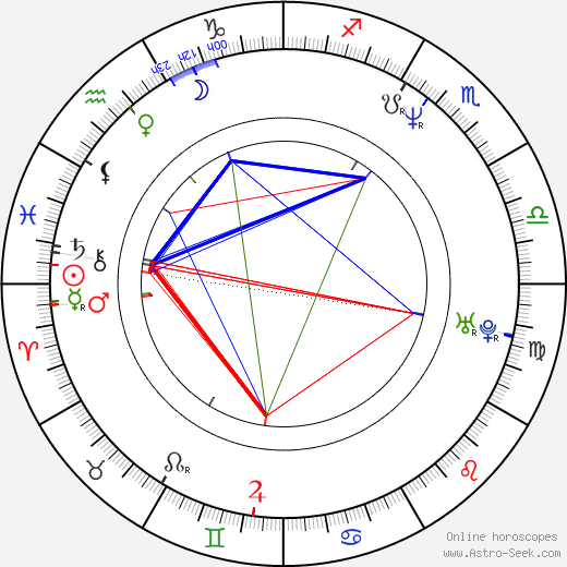 Robert Ninkiewicz birth chart, Robert Ninkiewicz astro natal horoscope, astrology