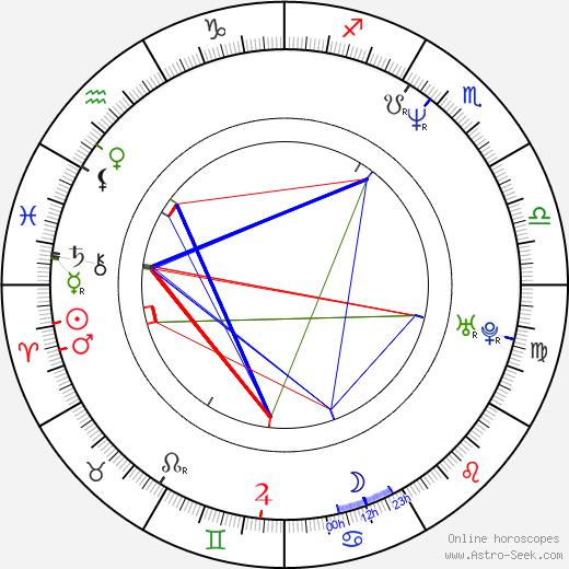Stephen Gevedon astro natal birth chart, Stephen Gevedon horoscope, astrology