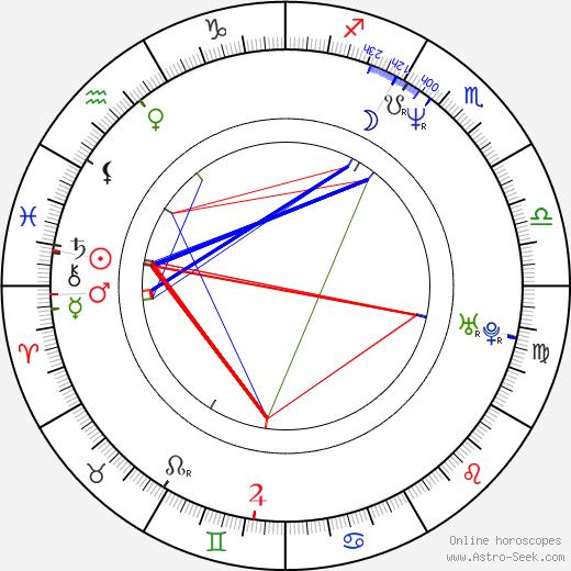 Suleiman Kerimov birth chart, Suleiman Kerimov astro natal horoscope, astrology