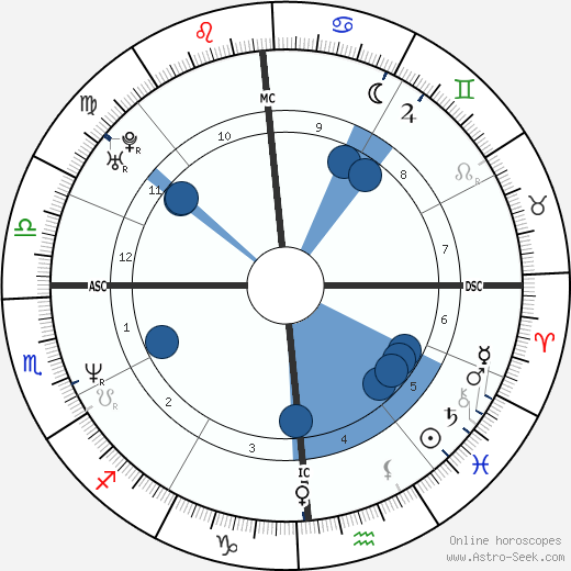 Ted Hennessey wikipedia, horoscope, astrology, instagram