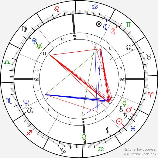Ted Hennessey день рождения гороскоп, Ted Hennessey Натальная карта онлайн