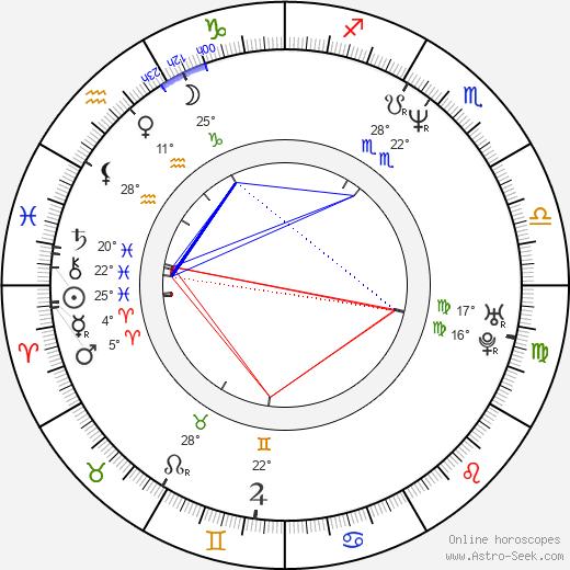 Ted Ludzik birth chart, biography, wikipedia 2019, 2020
