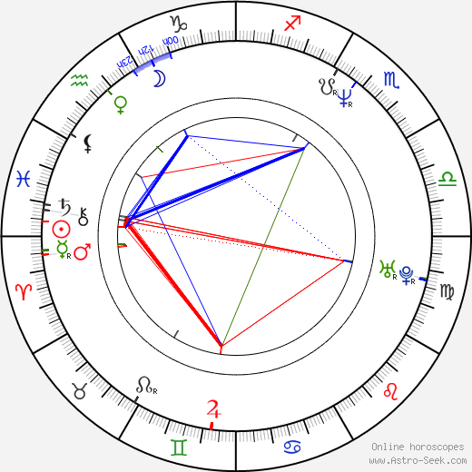 Ted Ludzik birth chart, Ted Ludzik astro natal horoscope, astrology