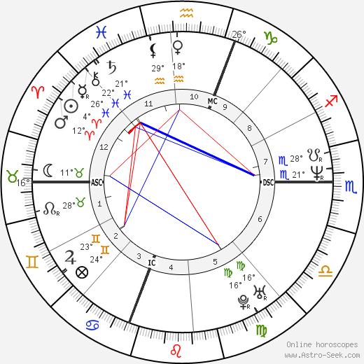 Tom Glavine birth chart, biography, wikipedia 2018, 2019