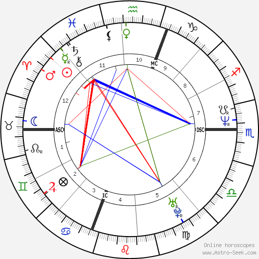 Tom Glavine astro natal birth chart, Tom Glavine horoscope, astrology