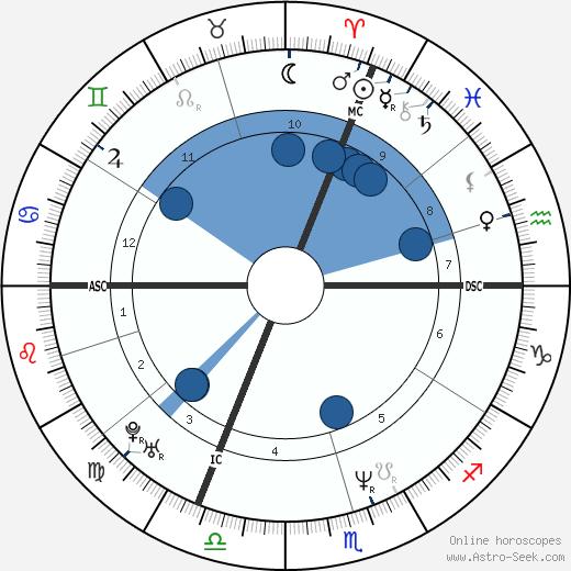 Valerie Lang wikipedia, horoscope, astrology, instagram