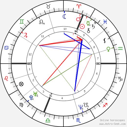 Valerie Lang день рождения гороскоп, Valerie Lang Натальная карта онлайн