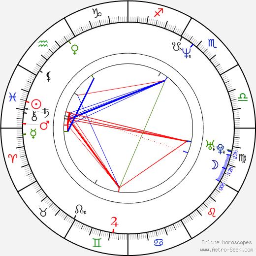 Wash Westmoreland birth chart, Wash Westmoreland astro natal horoscope, astrology
