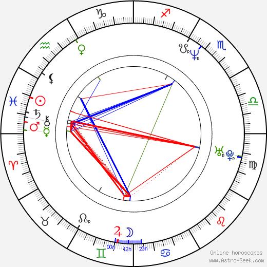 Zack Snyder astro natal birth chart, Zack Snyder horoscope, astrology