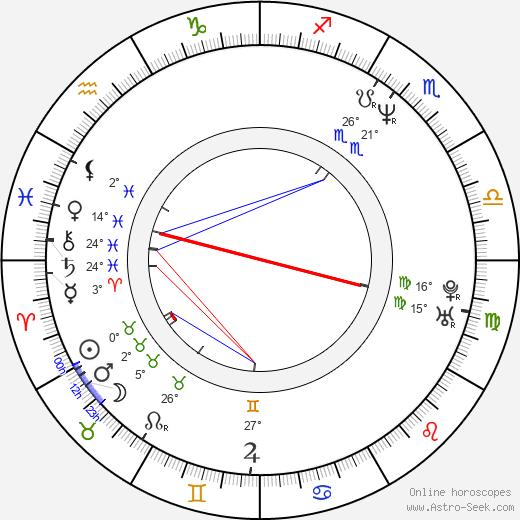 Andrei Zhigalov birth chart, biography, wikipedia 2019, 2020