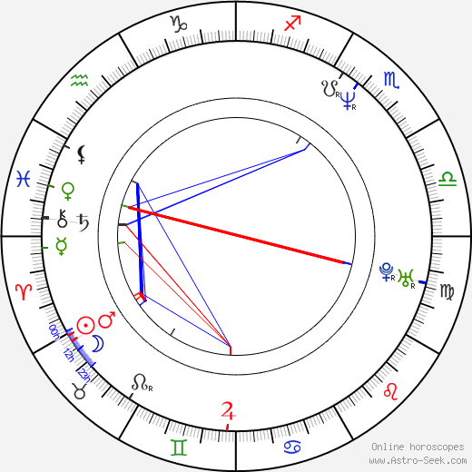 Andrei Zhigalov astro natal birth chart, Andrei Zhigalov horoscope, astrology