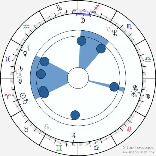 Artur Zmijewski wikipedia, horoscope, astrology, instagram
