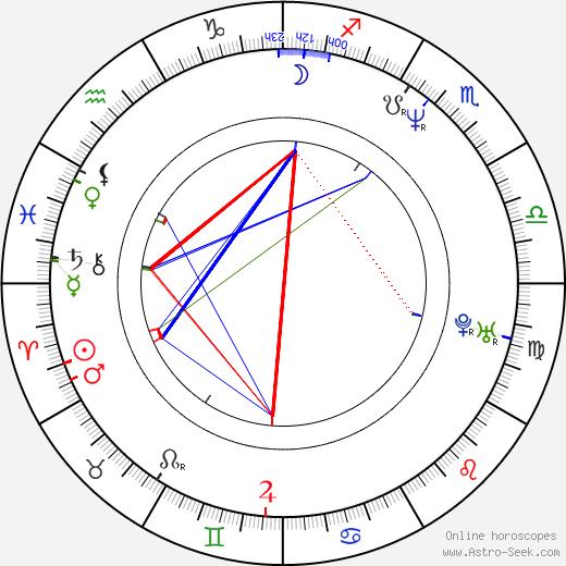 Artur Zmijewski astro natal birth chart, Artur Zmijewski horoscope, astrology