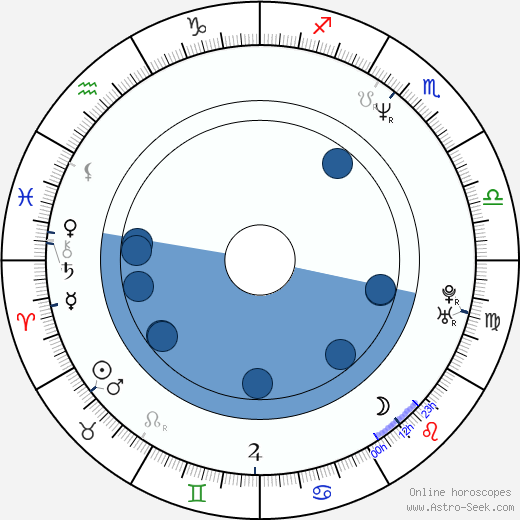Audrius Stonys wikipedia, horoscope, astrology, instagram