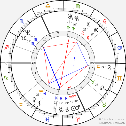 Bill Romanowski birth chart, biography, wikipedia 2018, 2019